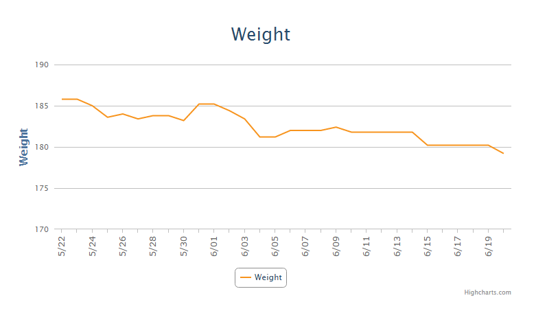 Graph of my weight generated on MyFitnessPal